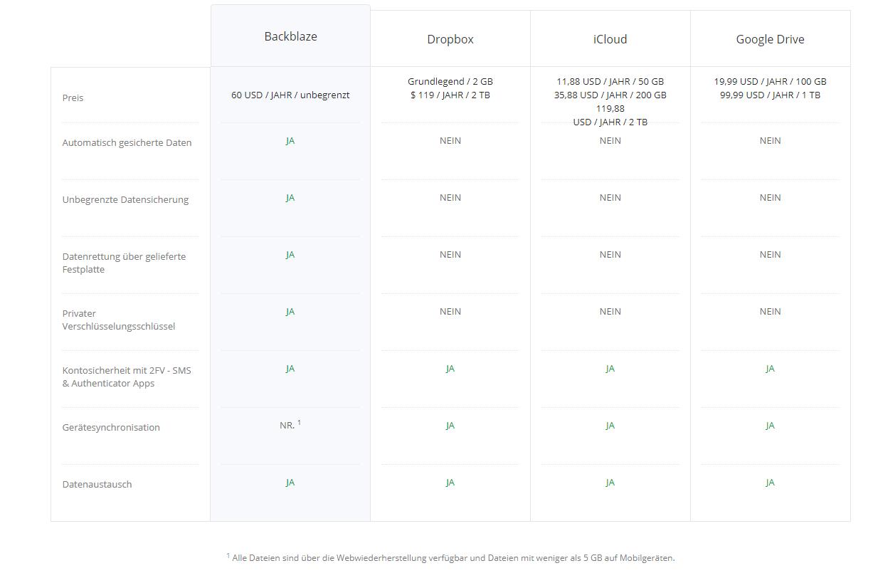 Backblaze VS. Cloud-Synchronisierungsdienste Preisvergleich 01.2020